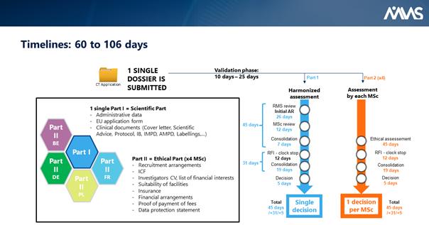 EU Clinical Trials Regulation