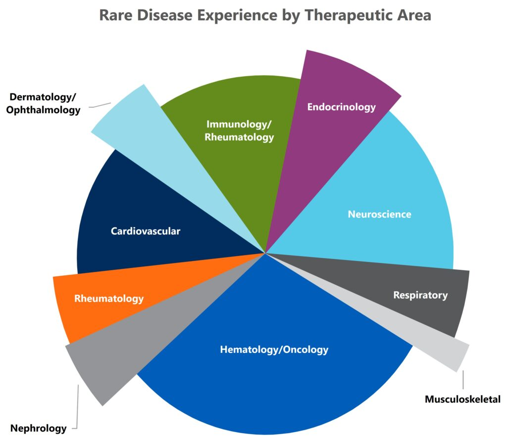 Rare Disease Therapeutic Experience Graph clinical contract research organization cro services solutions consultants experts orphan drug applications indication mms holdings canton detroit michigan